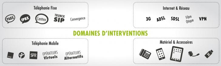 Unitéo : Expert en optimisation Télécom : Domaines d'interventions
